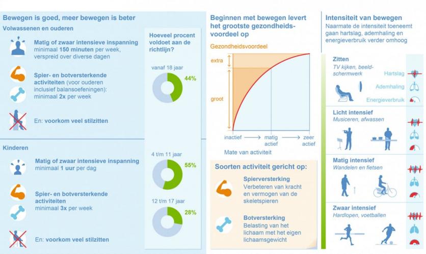 """Jaarlijks sterven er wereldwijd meer dan 17 miljoen mensen aan hart- en vaatziekten1. Daarmee is het de belangrijkste oorzaak voor (vroegtijdige) sterfte in de wereld. Één van de belangrijkste risicofactoren voor het krijgen van hart- en vaatziekten is fysieke inactiviteit. In Nederland zijn er daarom beweegrichtlijnen gemaakt die volwassenen adviseren om ten minste 2,5 uur per week """"matig of zwaar intensieve inspanning"""" te verrichten en daarnaast 2x per week spier- en botversterkende activiteiten uit te voeren (bijvoorbeeld krachttraining)2. Voor kinderen ligt de aanbeveling nog iets hoger (Figuur 1). Ondanks het feit dat er onomstotelijk aangetoond is dat sporten gezond is, is er de laatste tijd ook steeds meer aandacht voor de mogelijke gevaren van teveel sporten. Eén voor de hand liggend gevaar van teveel sporten is een overbelasting van de spieren en pezen (met blessures tot gevolg), maar er zijn mogelijk ook nadelige gevolgen voor het hart en bloedvaten. Mede door (recente) voorbeelden van topsporters die plotseling levensbedreigende hartritmestoornissen ontwikkelden, krijgt dit onderwerp steeds meer media aandacht. Het nadeel van dit soort beschrijvingen is dat er individuele casussen worden besproken die een vertekend beeld kunnen geven. Veel belangrijker is om te kijken naar grote studies die onderzocht hebben wat extreem veel sporten voor consequenties heeft op de gezondheid. In dit artikel zullen we dieper ingaan op studies die onderzocht hebben welke mogelijke gevaren er schuilen in overmatig sporten op het hart en de bloedvaten"""