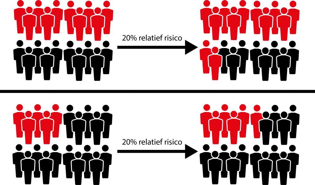 Relatief risico