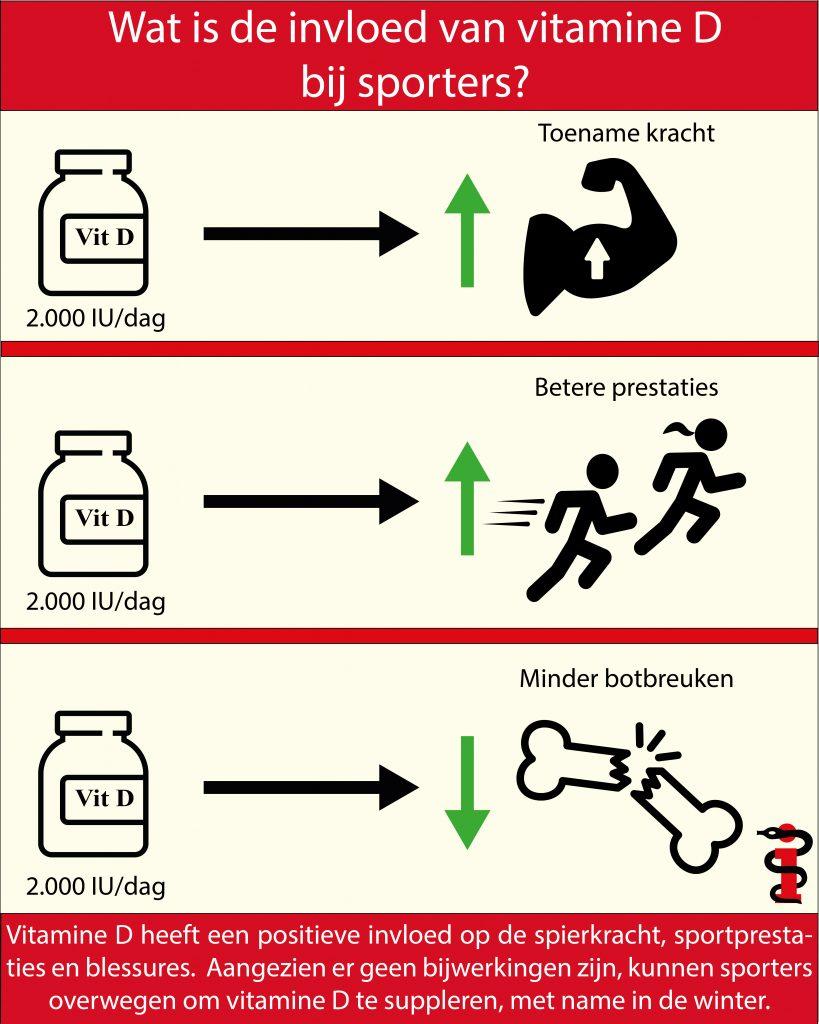 Vitamine D bij sporters
