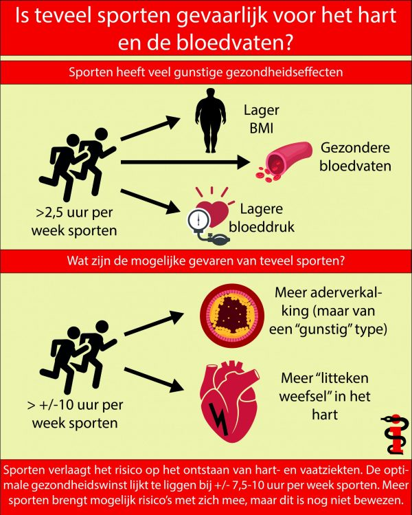 Teveel sporten ongezond